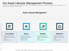 Rethink Approach Asset Lifecycle Management Our Asset Lifecycle Management Process Designs PDF