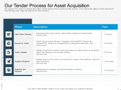 Rethink Approach Asset Lifecycle Management Our Tender Process For Asset Acquisition Portrait PDF