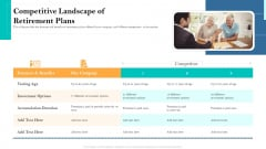 Retirement Income Analysis Competitive Landscape Of Retirement Plans Ppt Professional Model PDF