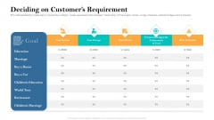 Retirement Income Analysis Deciding On Customers Requirement Template PDF