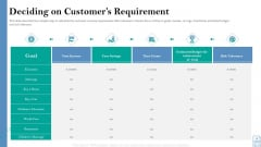 Retirement Insurance Benefit Plan Deciding On Customers Requirement Download PDF