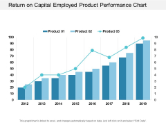 Return On Capital Employed Product Performance Chart Ppt PowerPoint Presentation Portfolio Visuals