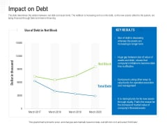 Revaluate Capital Structure Resolution Impact On Debt Clipart PDF
