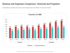 Revenue And Expenses Comparison Historical And Projection Professional PDF