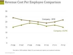 Revenue Cost Per Employee Comparison Ppt PowerPoint Presentation Diagram Lists