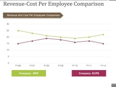 Revenue Cost Per Employee Comparison Ppt PowerPoint Presentation Icon Graphics Tutorials