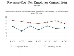 Revenue Cost Per Employee Comparison Ppt PowerPoint Presentation Summary Background Image