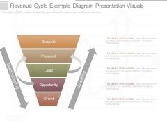 Revenue Cycle Example Diagram Presentation Visuals