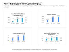 Revenue Cycle Management Deal Key Financials Of The Company Profit Rules PDF