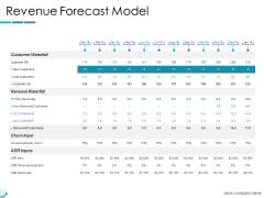Revenue Forecast Model Ppt PowerPoint Presentation File Layout Ideas
