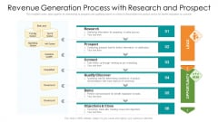 Revenue Generation Process With Research And Prospect Ppt PowerPoint Presentation File Design Inspiration PDF