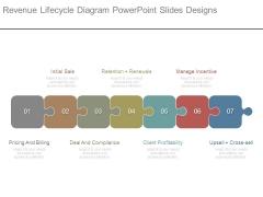 Revenue Lifecycle Diagram Powerpoint Slides Designs