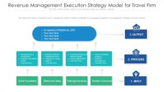 Revenue Management Execution Strategy Model For Travel Firm Slides PDF