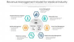 Revenue Management Model For Medical Industry Clipart PDF