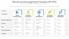 Revenue Management Model With Kpis Icons PDF