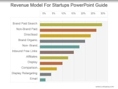 Revenue Model For Startups Powerpoint Guide