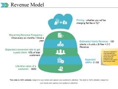 Revenue Model Ppt PowerPoint Presentation Layouts Graphics Tutorials