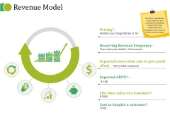 Revenue Model Ppt PowerPoint Presentation Styles Graphic Images