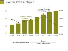 Revenue Per Employee Ppt PowerPoint Presentation Layouts Layout