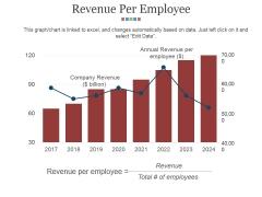 Revenue Per Employee Ppt PowerPoint Presentation Show Objects