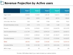 Revenue Projection By Active Users Ppt PowerPoint Presentation Ideas Slides