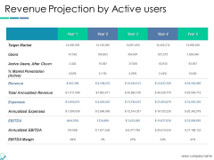 Revenue Projection By Active Users Ppt PowerPoint Presentation Outline Master Slide