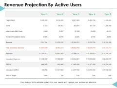 Revenue Projection By Active Users Strategy Ppt PowerPoint Presentation Infographic Template Slideshow