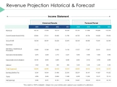 Revenue Projection Historical And Forecast Ppt PowerPoint Presentation Icon Demonstration