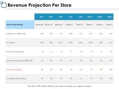 Revenue Projection Per Store Management Ppt PowerPoint Presentation Ideas Template