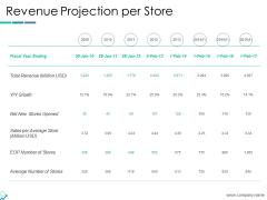 Revenue Projection Per Store Ppt PowerPoint Presentation Show Slides