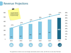 Revenue Projections Ppt PowerPoint Presentation Layouts Topics