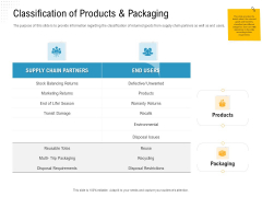 Reverse Logistic In Supply Chain Strategy Classification Of Products And Packaging Formats PDF