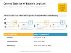 Reverse Logistic In Supply Chain Strategy Current Statistics Of Reverse Logistics Formats PDF