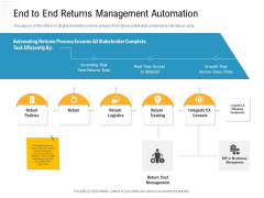 Reverse Logistic In Supply Chain Strategy End To End Returns Management Automation Professional PDF