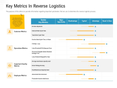 Reverse Logistic In Supply Chain Strategy Key Metrics In Reverse Logistics Background PDF