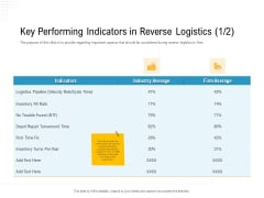 Reverse Logistic In Supply Chain Strategy Key Performing Indicators In Reverse Logistics Indicators Background PDF