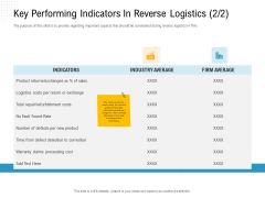 Reverse Logistic In Supply Chain Strategy Key Performing Indicators In Reverse Logistics Product Demonstration PDF