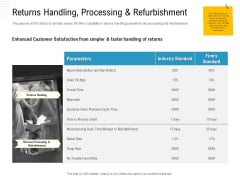 Reverse Logistic In Supply Chain Strategy Returns Handling Processing And Refurbishment Brochure PDF