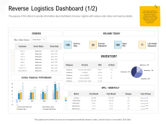 Reverse Logistic In Supply Chain Strategy Reverse Logistics Dashboard Category Introduction PDF