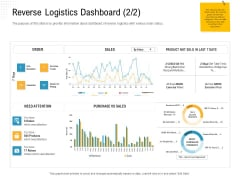 Reverse Logistic In Supply Chain Strategy Reverse Logistics Dashboard Orders Introduction PDF
