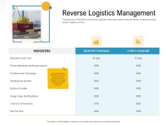 Reverse Logistic In Supply Chain Strategy Reverse Logistics Management Topics PDF