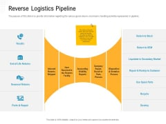 Reverse Logistic In Supply Chain Strategy Reverse Logistics Pipeline Formats PDF