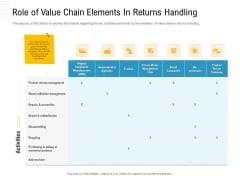 Reverse Logistic In Supply Chain Strategy Role Of Value Chain Elements In Returns Handling Inspiration PDF