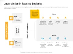 Reverse Logistic In Supply Chain Strategy Uncertainties In Reverse Logistics Information PDF
