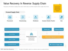 Reverse Logistic In Supply Chain Strategy Value Recovery In Reverse Supply Chain Pictures PDF