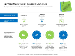 Reverse Logistics Management Current Statistics Of Reverse Logistics Ppt Pictures Shapes PDF