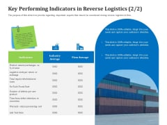 Reverse Logistics Management Key Performing Indicators In Reverse Logistics Per Ppt Styles Templates PDF