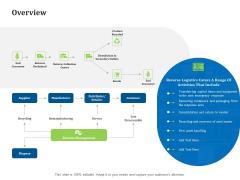 Reverse Logistics Management Overview Ppt Pictures Graphics PDF