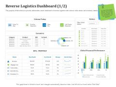 Reverse Logistics Management Reverse Logistics Dashboard Days Ppt Infographics Files PDF