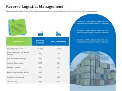 Reverse Logistics Management Reverse Logistics Management Ppt Ideas File Formats PDF